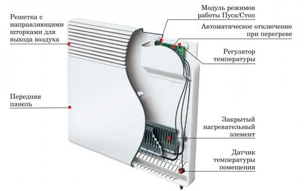 Схема устройства стандартного бытового конвектора