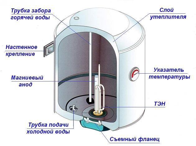 Схема устройства стандартного накопительного водонагревателя